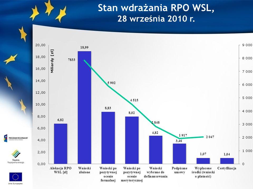Stan wdrażania RPO WSL, 28 września 2010 r.