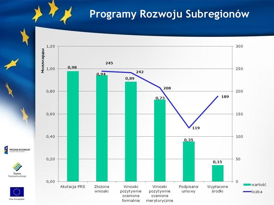 Programy Rozwoju Subregionów