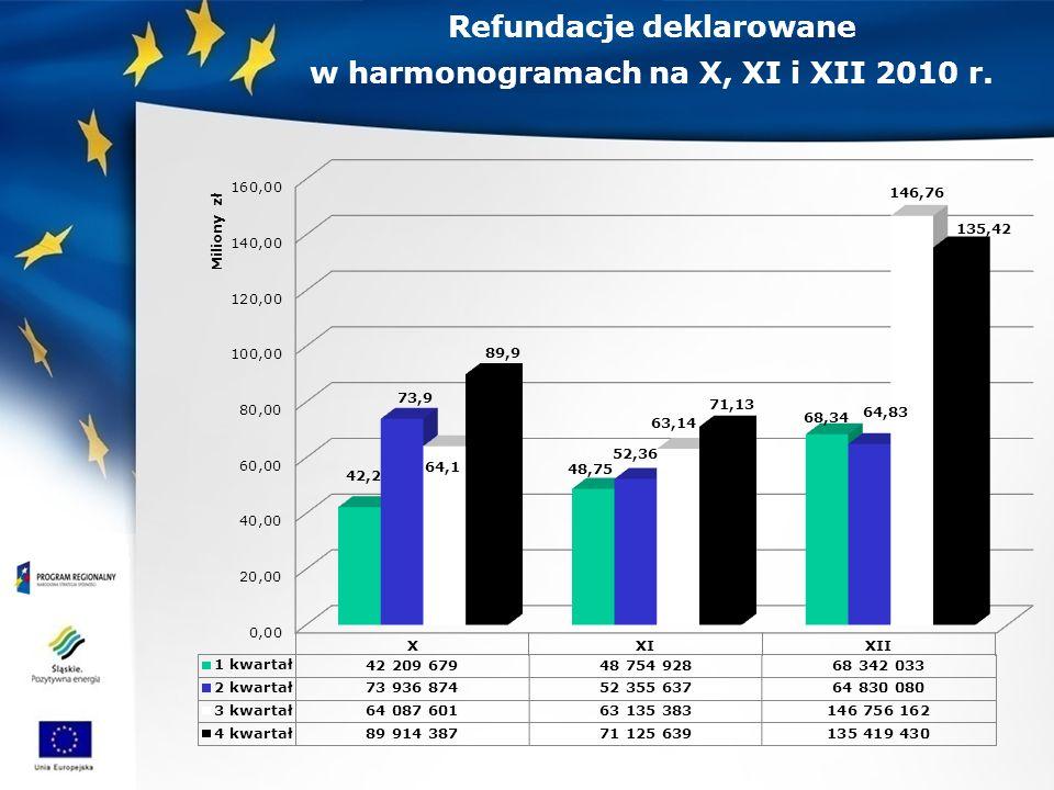 Refundacje deklarowane w harmonogramach na X, XI i XII 2010 r.