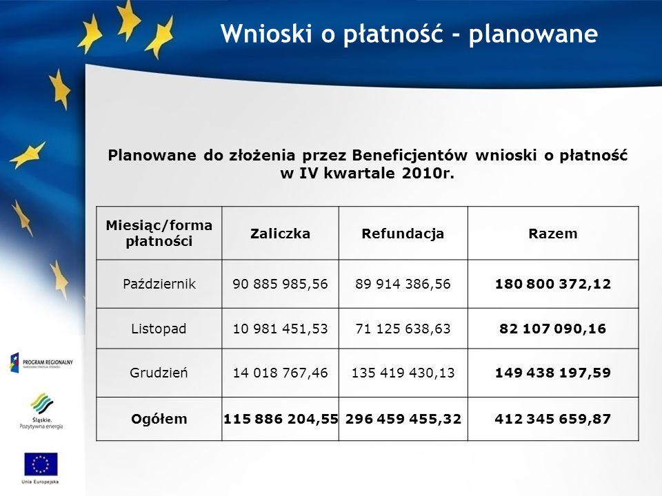 Wnioski o płatność - planowane Planowane do złożenia przez Beneficjentów wnioski o płatność w IV kwartale 2010r. Miesiąc/forma płatności ZaliczkaRefun