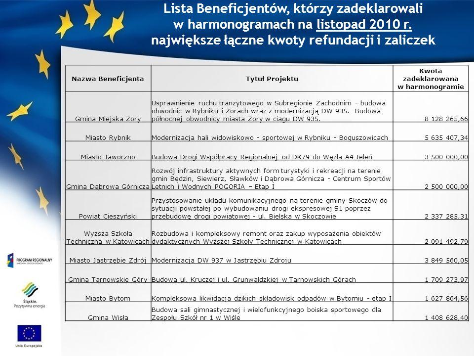 Lista Beneficjentów, którzy zadeklarowali w harmonogramach na listopad 2010 r. największe łączne kwoty refundacji i zaliczek Nazwa BeneficjentaTytuł P