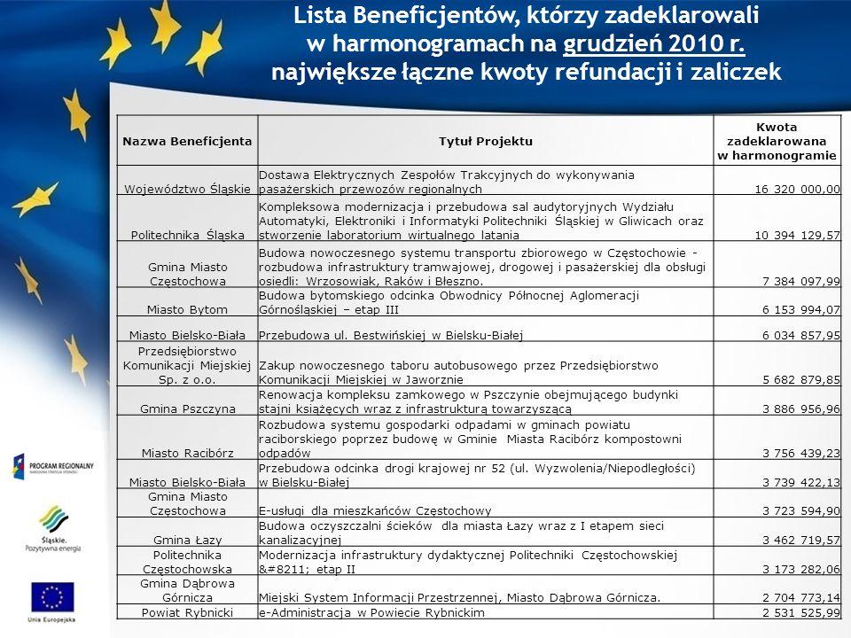 Lista Beneficjentów, którzy zadeklarowali w harmonogramach na grudzień 2010 r. największe łączne kwoty refundacji i zaliczek Nazwa BeneficjentaTytuł P