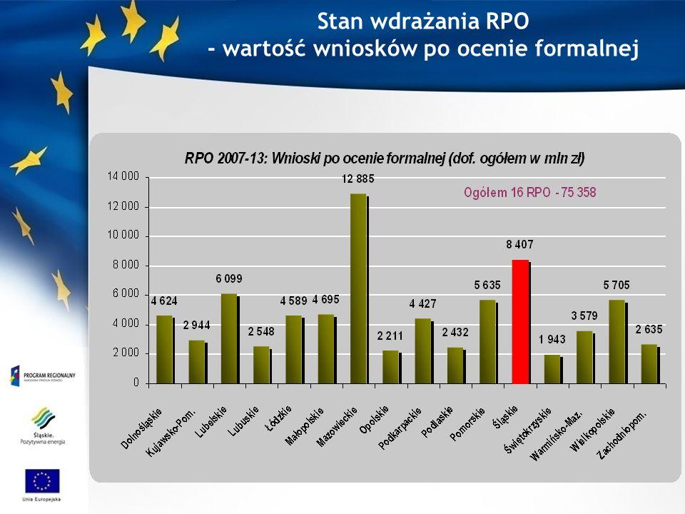 Stan wdrażania RPO - wartość wniosków po ocenie formalnej