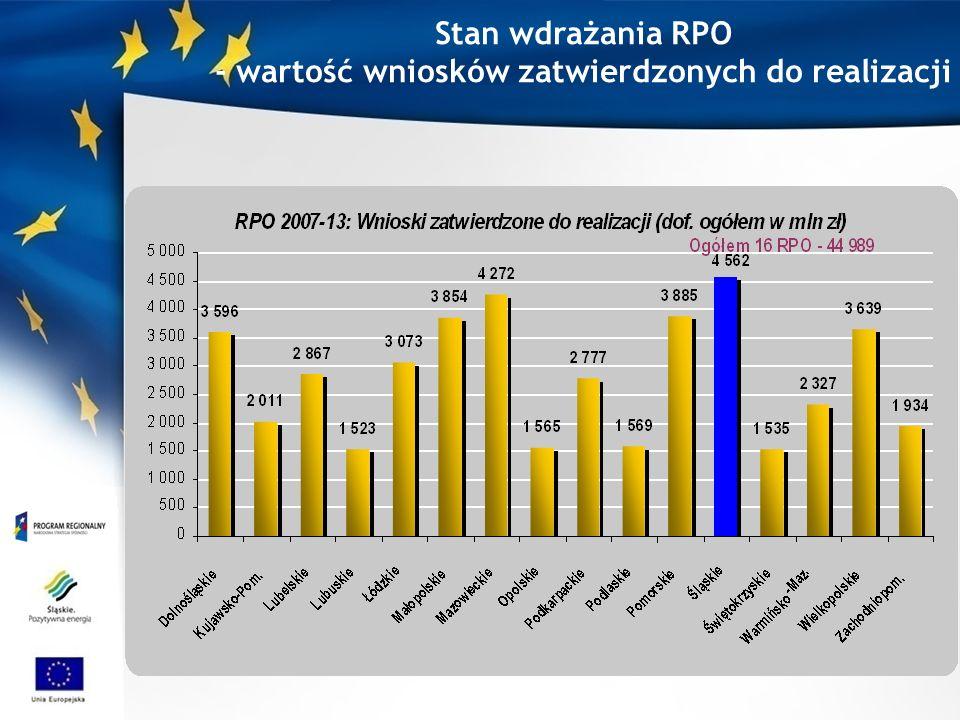 Stan wdrażania RPO - wartość wniosków zatwierdzonych do realizacji