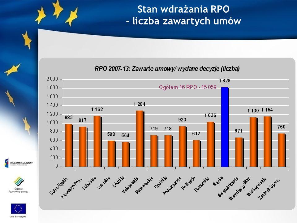 Stan wdrażania RPO - liczba zawartych umów