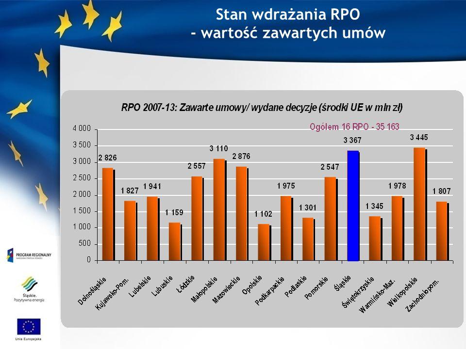 Stan wdrażania RPO - wartość zawartych umów
