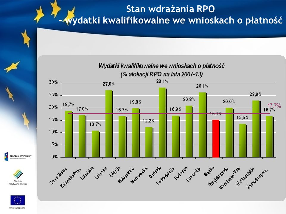 Stan wdrażania RPO - wydatki kwalifikowalne we wnioskach o płatność