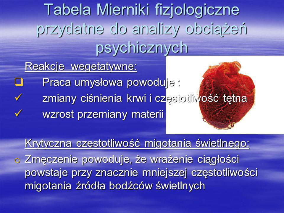 Tabela Mierniki fizjologiczne przydatne do analizy obciążeń psychicznych Aktywność elektryczna mózgu: o W wyniku zmęczenia następuje stopniowy rozwój hamowania korowego.