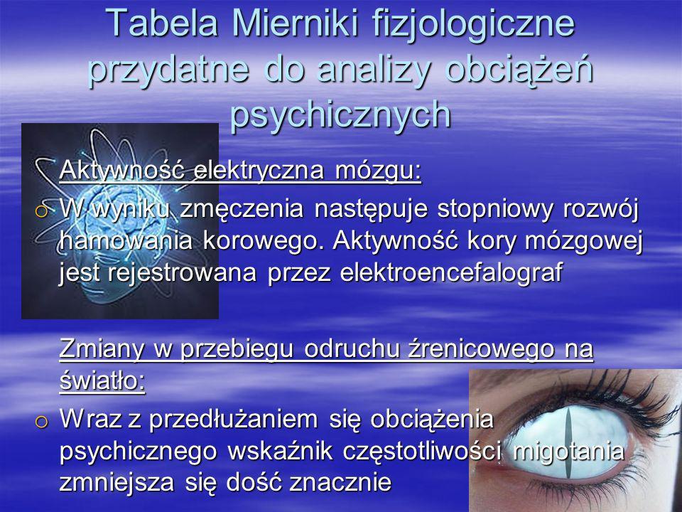 Mierniki fizjologiczne przydatne do analizy obciążeń psychicznych Metody Psychologiczne: Metody Psychologiczne: I.Pierwsza grupa metod badająca obciążenie psychiczne nadmiarem informacji : - metoda szacunkowej oceny obciążenia psychicznego procesem pracy, opracowana w Centralnym Instytucie Ochrony pracy w Warszawie - wzory matematyczne do oceny ilości informacji odbieranej przez człowieka - testy do oceny zmian w poziomie koncentracji uwagi pod wpływem pracy umysłowej