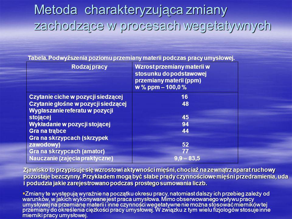 Metoda oceny,,krytycznej częstotliwość migotania świetlnego Drugą metodą fizjologiczną pomiaru psychicznego obciążenia pracą jest metoda określająca poziom zmęczenia psychicznego człowieka na podstawie zjawiska np.