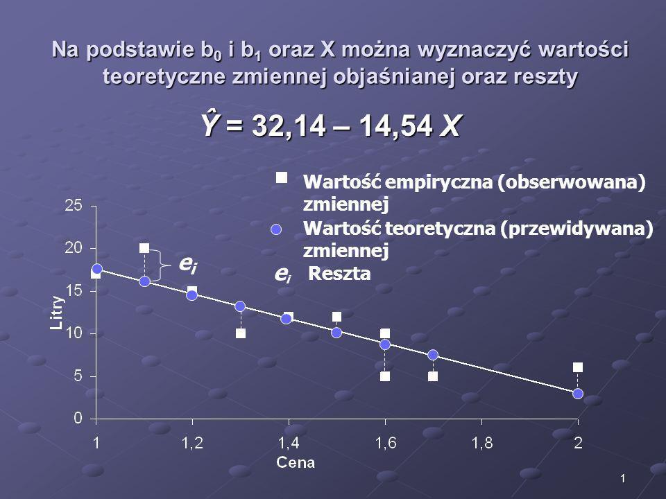 2 Cena jednego litra (PLN) Ilość sprzedanej wody mineralnej (litrów) Wartości empiryczne Ilość sprzedanej wody mineralnej (litrów) Wartości teoretyczne Reszty e i X 1 = 1,3 Y 1 = 10 X 2 = 2,0 Y 2 = 6 X 3 = 1,7 Y 3 = 5 X 4 = 1,5 Y 4 = 12 X 5 = 1,6 Y 5 = 10 X 6 = 1,2 Y 6 = 15 X 7 = 1,6 Y 7 = 5 X 8 = 1,4 Y 8 = 12 X 9 = 1,0 Y 9 = 17 X 10 = 1,1 Y 10 = 20