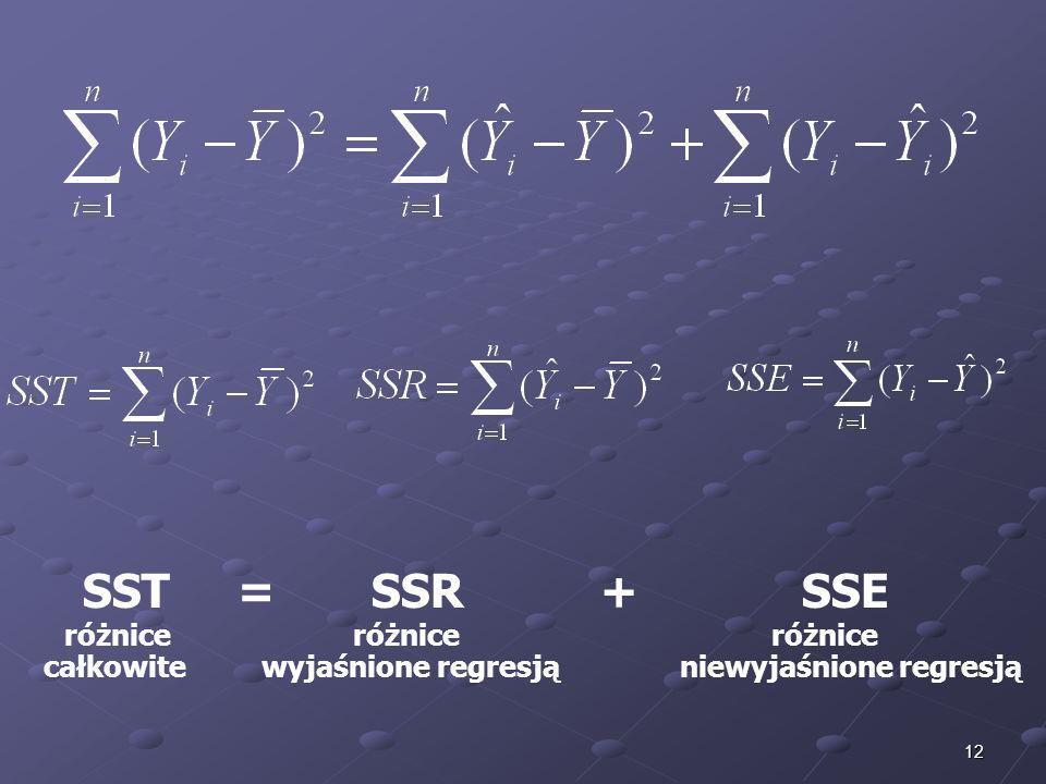 12 SST = SSR + SSE różnice różnice różnice całkowite wyjaśnione regresją niewyjaśnione regresją