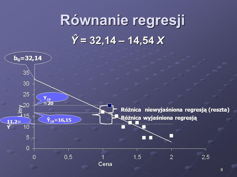 8 Równanie regresji Ŷ = 32,14 – 14,54 X b 0 =32,14 Różnica wyjaśniona regresją Różnica niewyjaśniona regresją (reszta) Ŷ 10 =16,15 11,2= Y̅ Y 10 =20