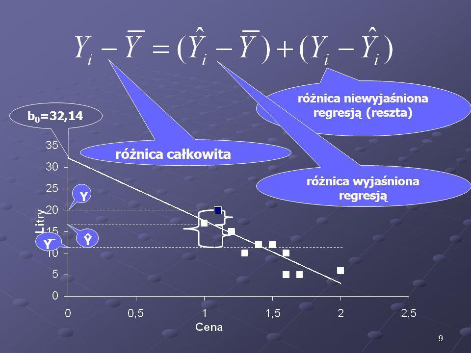 10 Pierwszy z tych składników (Ŷ i – Y ̅ ) można traktować jako tę część całkowitych różnic Y i i Y ̅, która jest wyjaśniona regresją Y względem X.