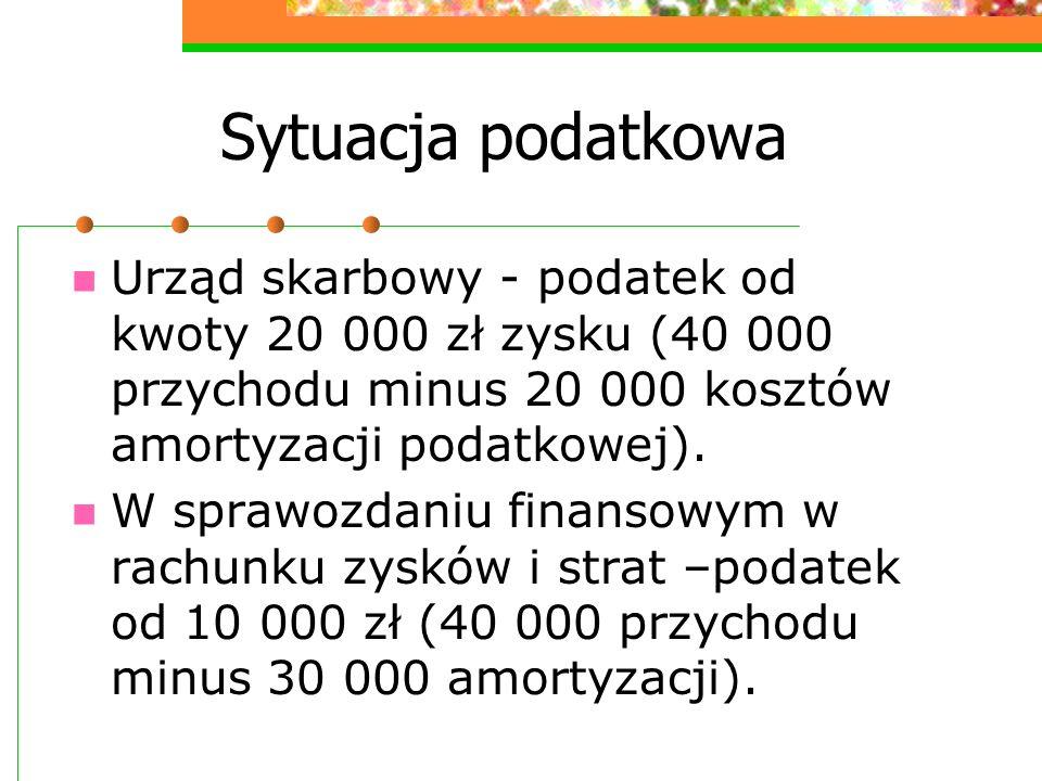 Sytuacja podatkowa Urząd skarbowy - podatek od kwoty 20 000 zł zysku (40 000 przychodu minus 20 000 kosztów amortyzacji podatkowej). W sprawozdaniu fi