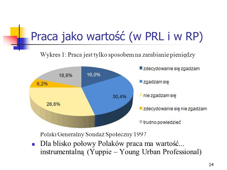 14 Praca jako wartość (w PRL i w RP) Wykres 1: Praca jest tylko sposobem na zarabianie pieniędzy Polski Generalny Sondaż Społeczny 1997 Dla blisko połowy Polaków praca ma wartość...