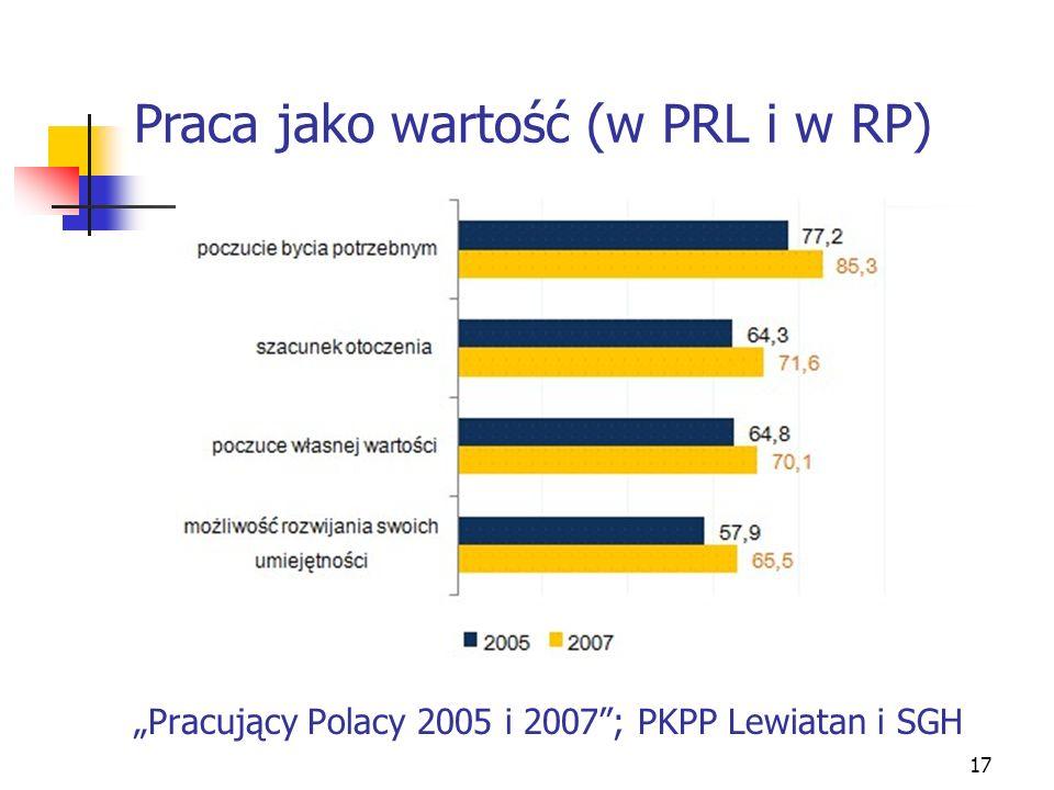 17 Pracujący Polacy 2005 i 2007; PKPP Lewiatan i SGH Praca jako wartość (w PRL i w RP)