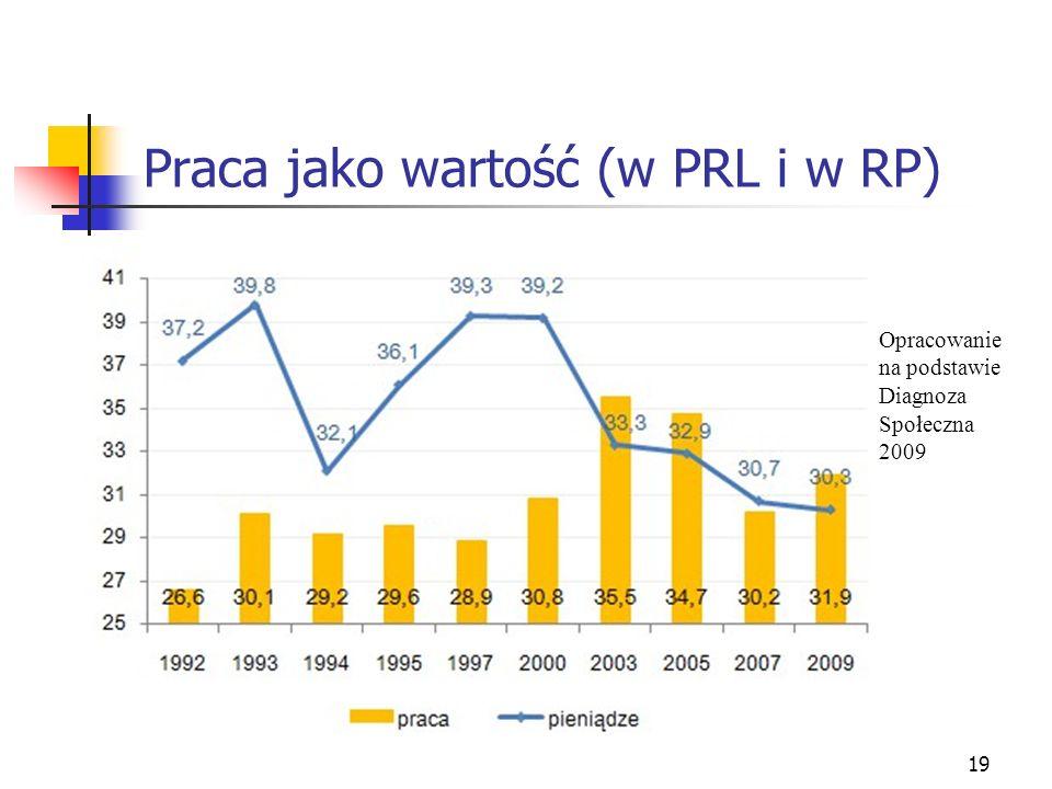 19 Praca jako wartość (w PRL i w RP) Opracowanie na podstawie Diagnoza Społeczna 2009