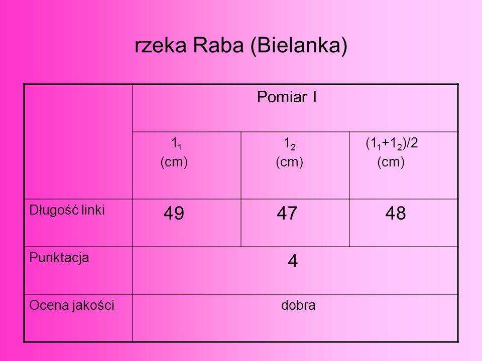 rzeka Raba (Sieniawa) Pomiar I 1 1 (cm) 1 2 (cm) (1 1 +1 2 )/2 (cm) Długość linki 54 56 55 Punktacja 4 Ocena jakości dobra