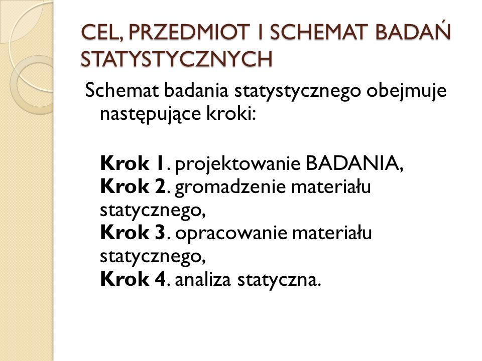 CEL, PRZEDMIOT I SCHEMAT BADAŃ STATYSTYCZNYCH Schemat badania statystycznego obejmuje następujące kroki: Krok 1. projektowanie BADANIA, Krok 2. gromad