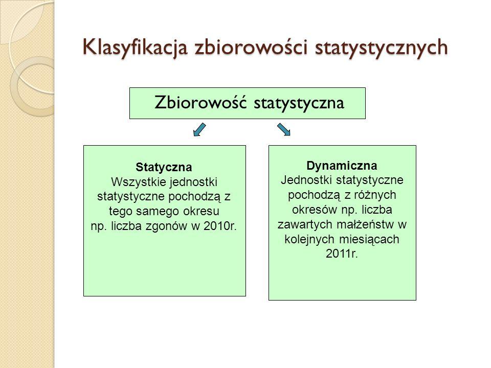 Klasyfikacja zbiorowości statystycznych Zbiorowość statystyczna Statyczna Wszystkie jednostki statystyczne pochodzą z tego samego okresu np. liczba zg