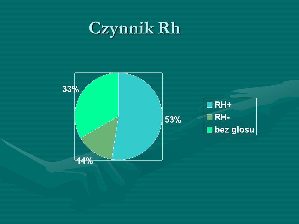 Czynnik Rh