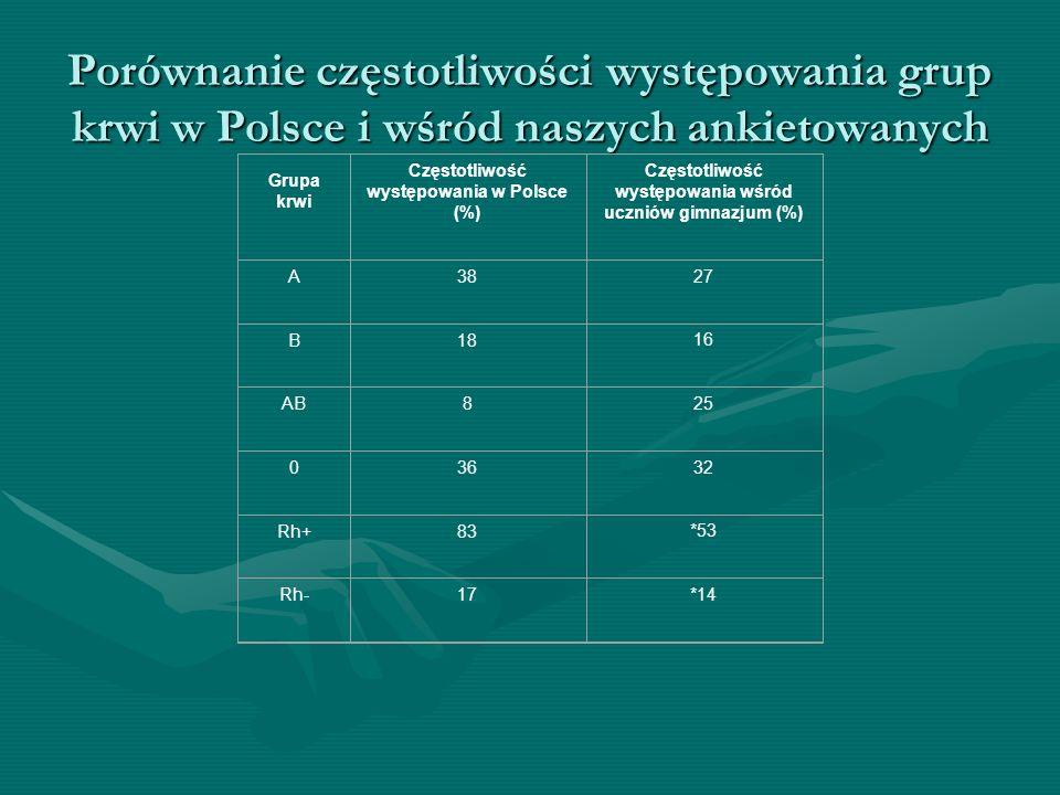 Porównanie częstotliwości występowania grup krwi w Polsce i wśród naszych ankietowanych Grupa krwi Częstotliwość występowania w Polsce (%) Częstotliwo