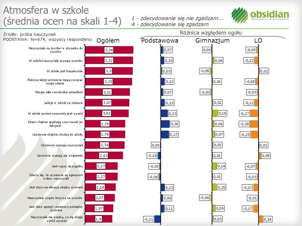 Atmosfera w szkole (średnia ocen na skali 1-4) Źródło: próba nauczycieli PODSTAWA: N=674, wszyscy respondenci Ogółem PodstawowaGimnazjumLO 1 - zdecydo