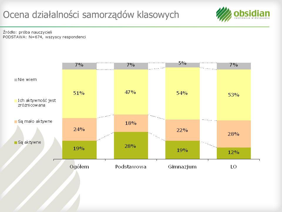 Ocena działalności samorządów klasowych Źródło: próba nauczycieli PODSTAWA: N=674, wszyscy respondenci