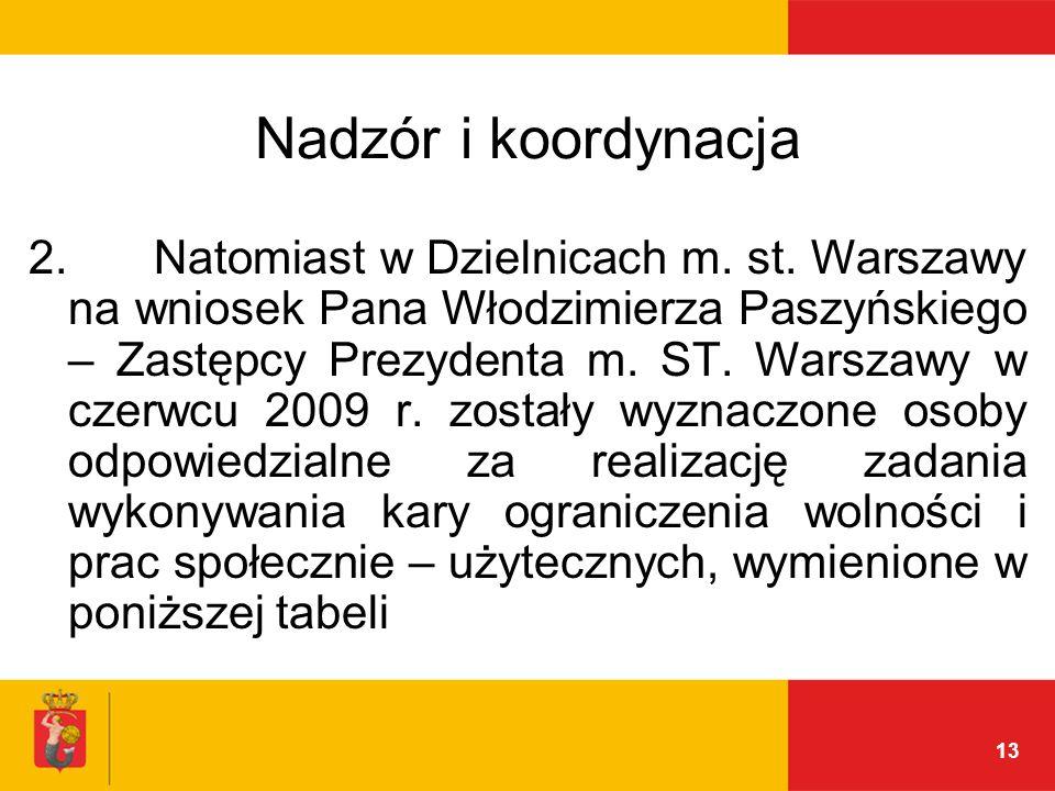 13 Nadzór i koordynacja 2. Natomiast w Dzielnicach m.