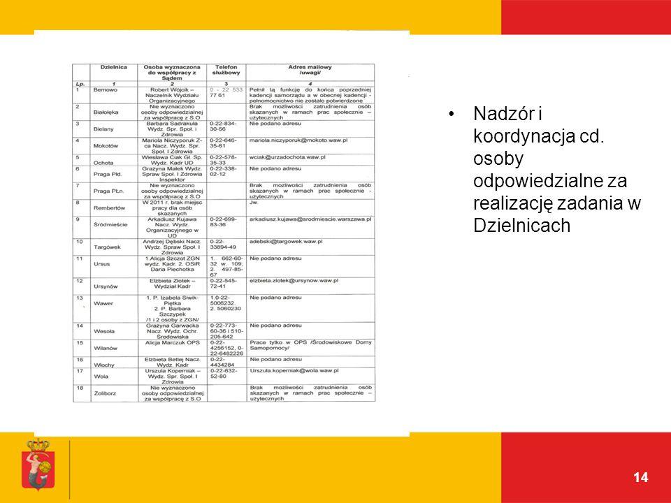 14 Nadzór i koordynacja cd. osoby odpowiedzialne za realizację zadania w Dzielnicach