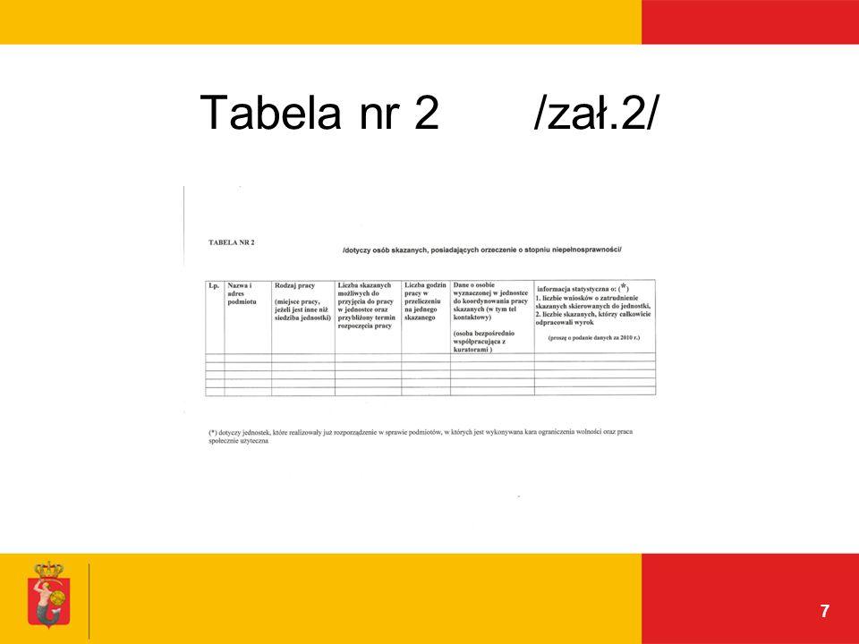 7 Tabela nr 2 /zał.2/