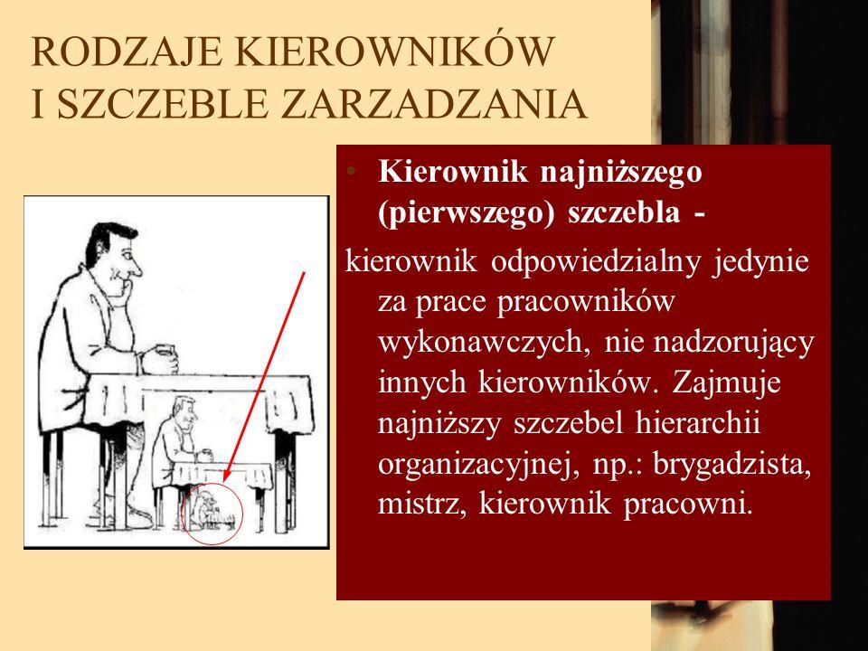 RODZAJE KIEROWNIKÓW I SZCZEBLE ZARZADZANIA Kierownik najniższego (pierwszego) szczebla - kierownik odpowiedzialny jedynie za prace pracowników wykonaw