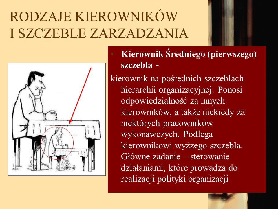 RODZAJE KIEROWNIKÓW I SZCZEBLE ZARZADZANIA Kierownik Średniego (pierwszego) szczebla - kierownik na pośrednich szczeblach hierarchii organizacyjnej. P