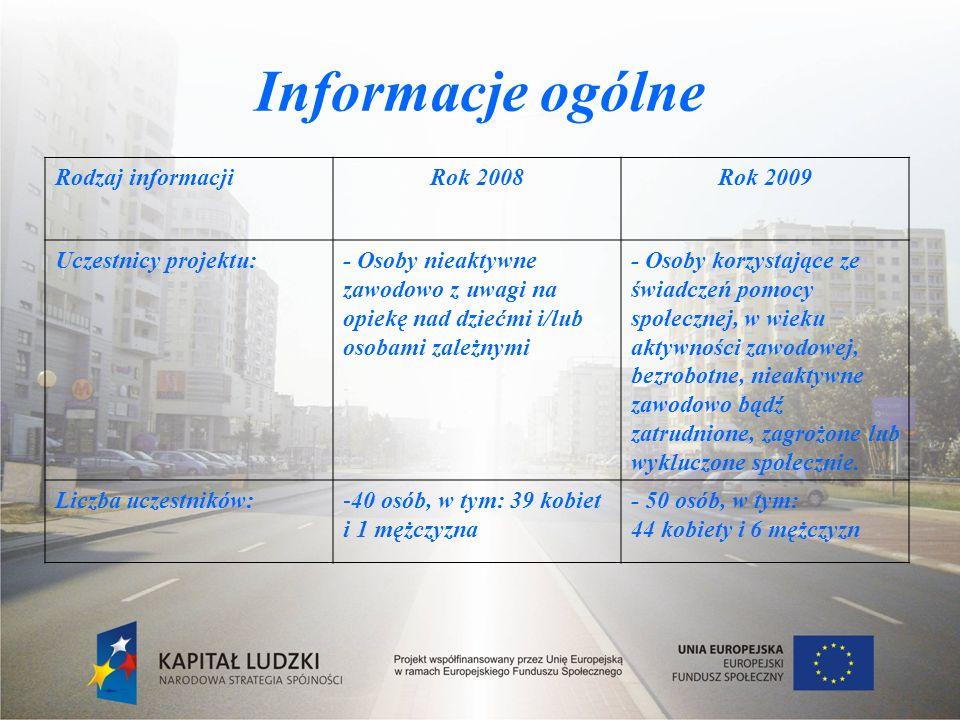 Informacje ogólne Rodzaj informacjiRok 2008Rok 2009 Uczestnicy projektu:- Osoby nieaktywne zawodowo z uwagi na opiekę nad dziećmi i/lub osobami zależnymi - Osoby korzystające ze świadczeń pomocy społecznej, w wieku aktywności zawodowej, bezrobotne, nieaktywne zawodowo bądź zatrudnione, zagrożone lub wykluczone społecznie.