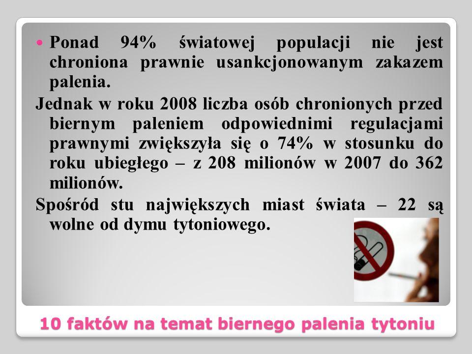 10 faktów na temat biernego palenia tytoniu Ponad 94% światowej populacji nie jest chroniona prawnie usankcjonowanym zakazem palenia. Jednak w roku 20