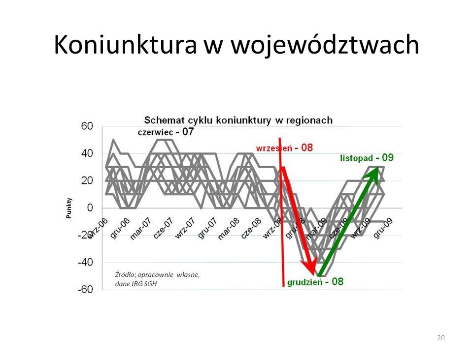 Koniunktura w województwach 20