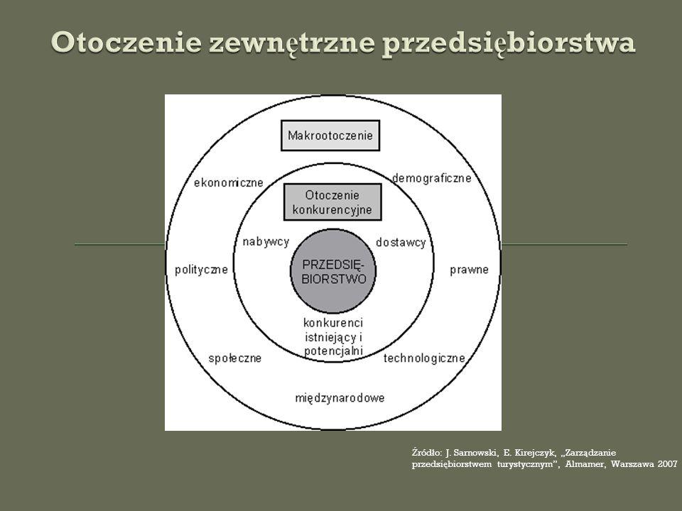 Ź ród ł o: J.Sarnowski, E.