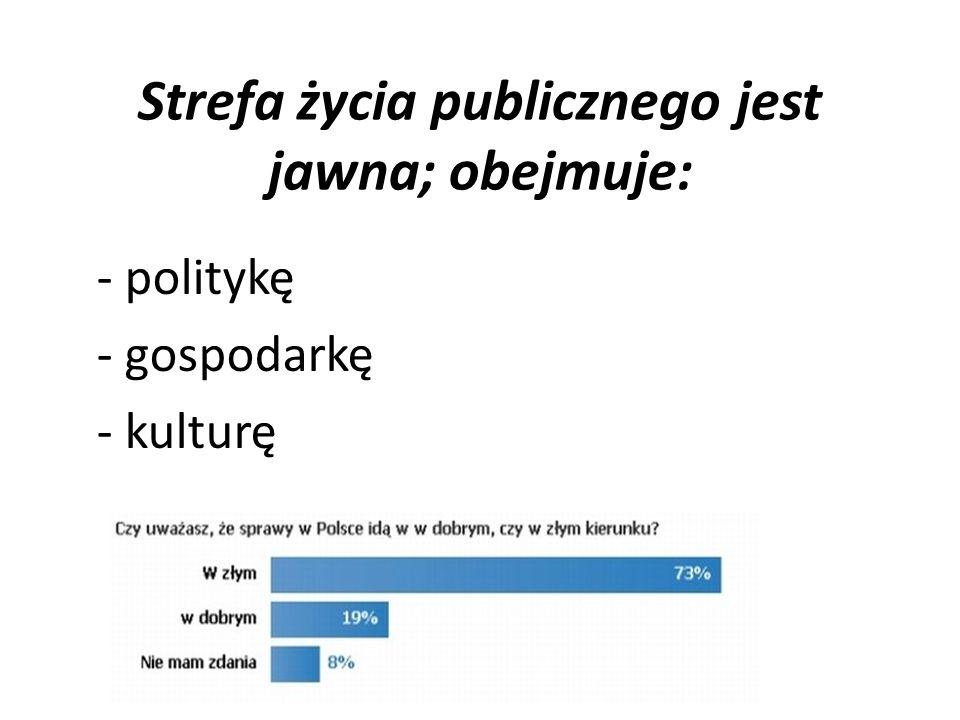 Strefa życia publicznego jest jawna; obejmuje: - politykę - gospodarkę - kulturę