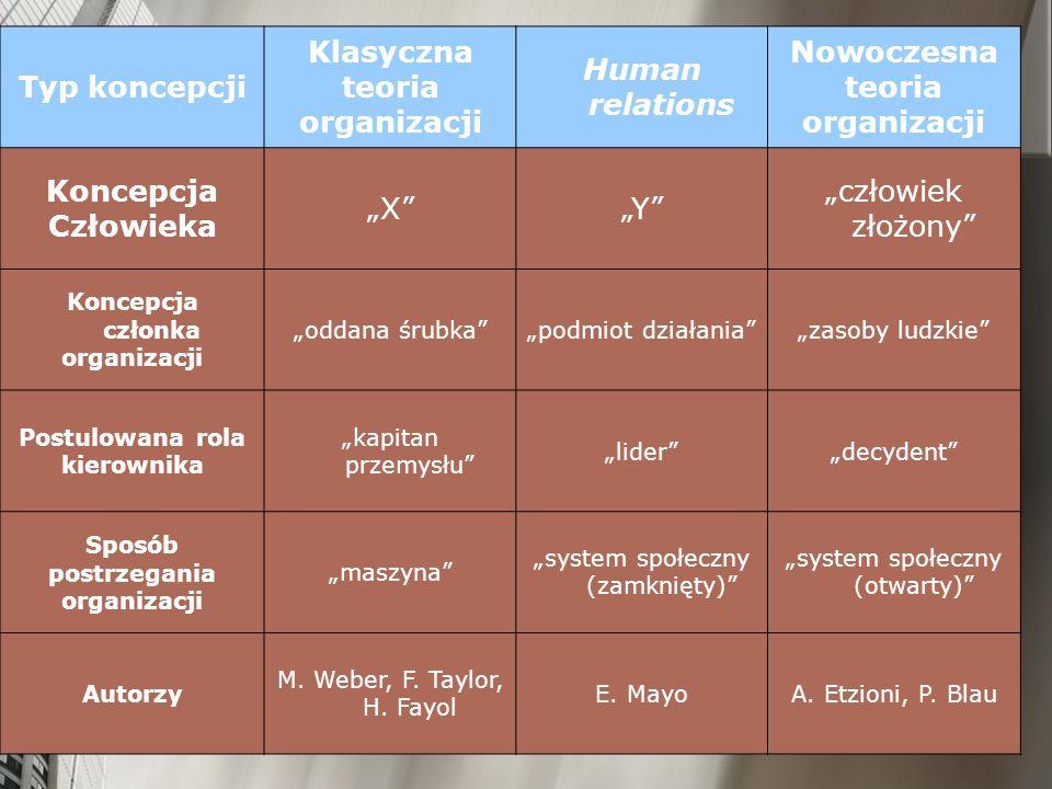 Typ koncepcji Klasyczna teoria organizacji Human relations Nowoczesna teoria organizacji Koncepcja Człowieka XY człowiek złożony Koncepcja członka org