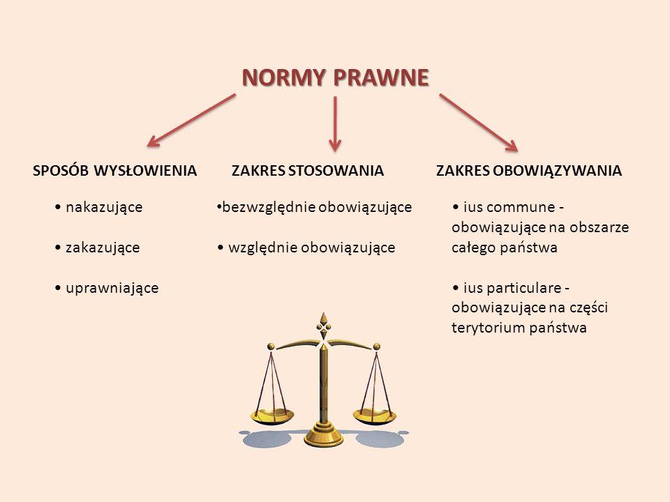 NORMY PRAWNE SPOSÓB WYSŁOWIENIAZAKRES STOSOWANIAZAKRES OBOWIĄZYWANIA nakazujące zakazujące uprawniające bezwzględnie obowiązujące względnie obowiązujące ius commune - obowiązujące na obszarze całego państwa ius particulare - obowiązujące na części terytorium państwa
