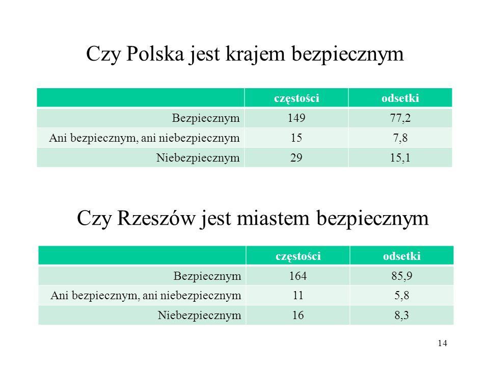 Czy Polska jest krajem bezpiecznym częstościodsetki Bezpiecznym14977,2 Ani bezpiecznym, ani niebezpiecznym157,8 Niebezpiecznym2915,1 14 Czy Rzeszów je