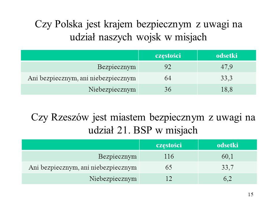 Czy Polska jest krajem bezpiecznym z uwagi na udział naszych wojsk w misjach częstościodsetki Bezpiecznym9247,9 Ani bezpiecznym, ani niebezpiecznym643