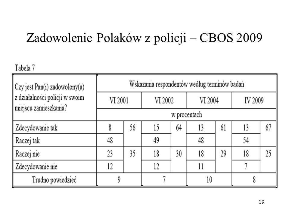 19 Zadowolenie Polaków z policji – CBOS 2009