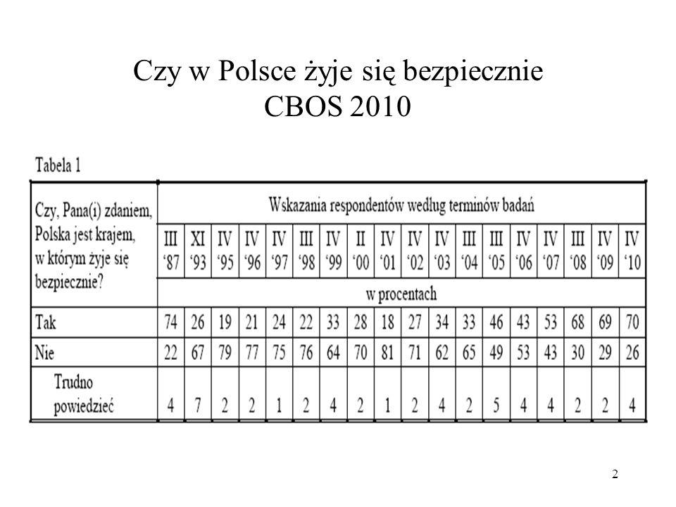 13 Skrzyżowanie obaw (czy obawiasz się, że staniesz się ofiarą przestępstwa) i faktów (czy byłeś/aś taką ofiarą w minionym pięcioleciu) – CBOS 2010