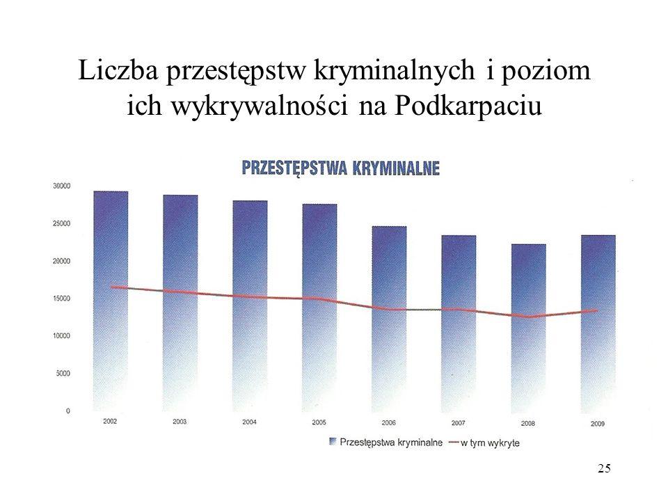 25 Liczba przestępstw kryminalnych i poziom ich wykrywalności na Podkarpaciu