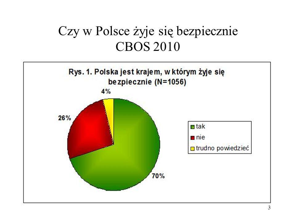 4 Czy tam, gdzie mieszkasz, jest bezpiecznie CBOS 2010