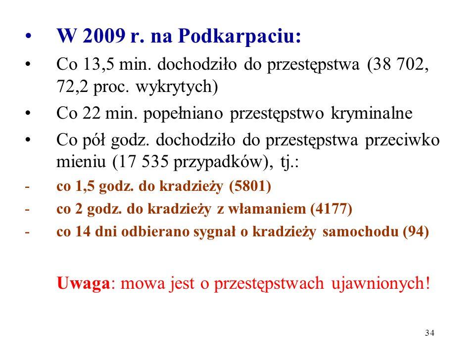 34 W 2009 r. na Podkarpaciu: Co 13,5 min. dochodziło do przestępstwa (38 702, 72,2 proc. wykrytych) Co 22 min. popełniano przestępstwo kryminalne Co p