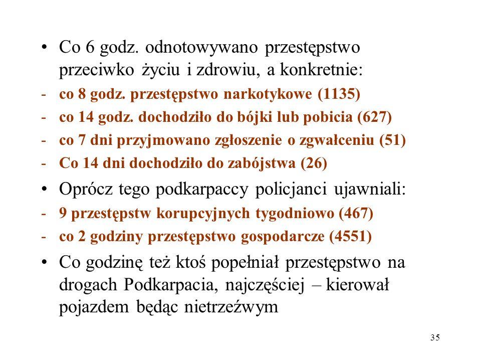 35 Co 6 godz. odnotowywano przestępstwo przeciwko życiu i zdrowiu, a konkretnie: -co 8 godz. przestępstwo narkotykowe (1135) -co 14 godz. dochodziło d