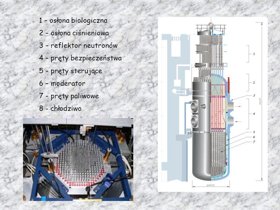 1 – osłona biologiczna 2 – osłona ciśnieniowa 3 – reflektor neutronów 4 – pręty bezpieczeństwa 5 – pręty sterujące 6 – moderator 7 – pręty paliwowe 8